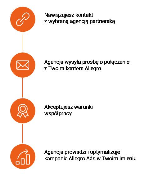 Allegro Ads Partner proces programu