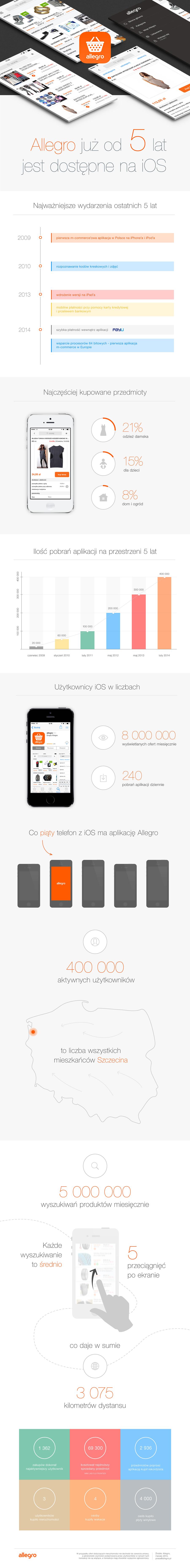 5 lat aplikacji Allegro iOS