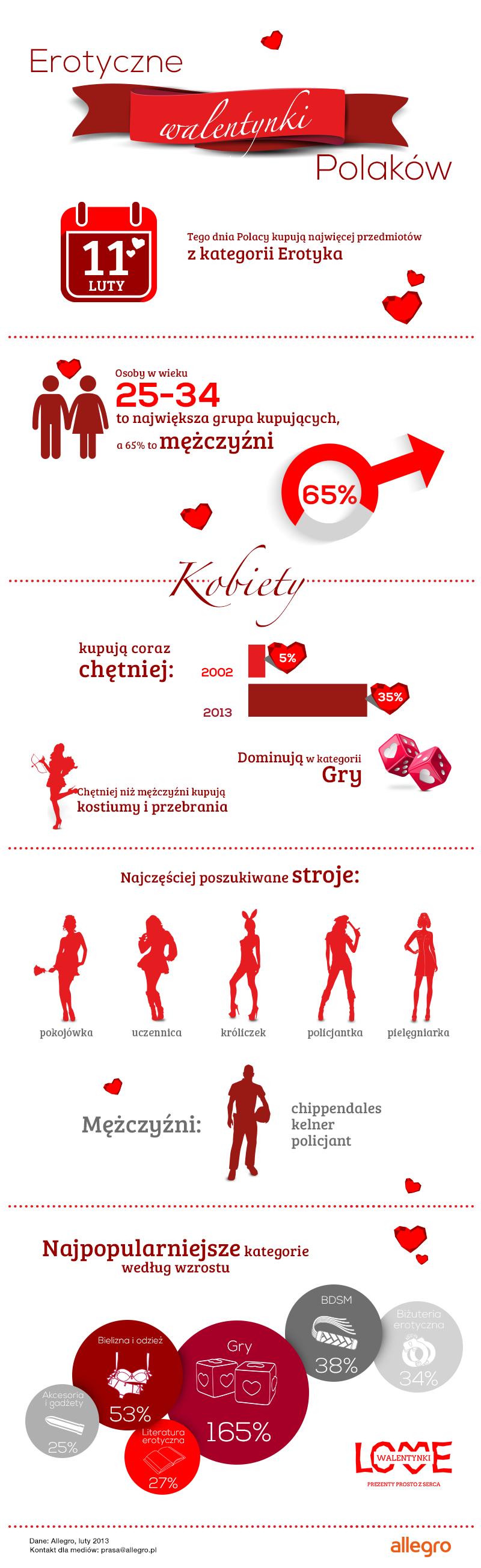 Erotyczne Walentyki Polaków infografika