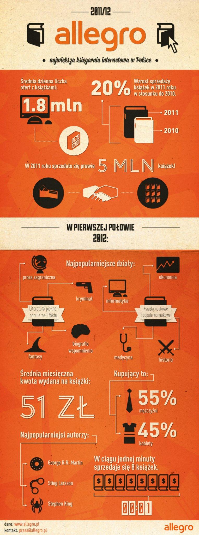Zakup książek na Allegro 2011/2012