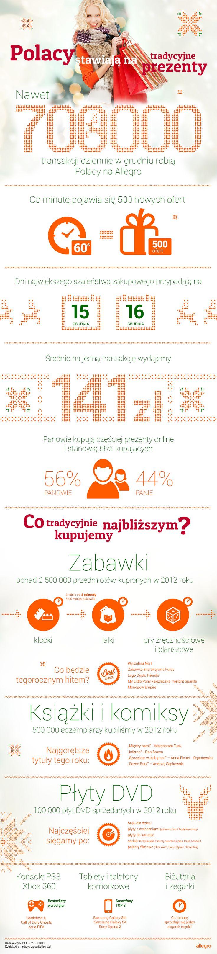 Polacy stawiają na tradycyjne prezenty