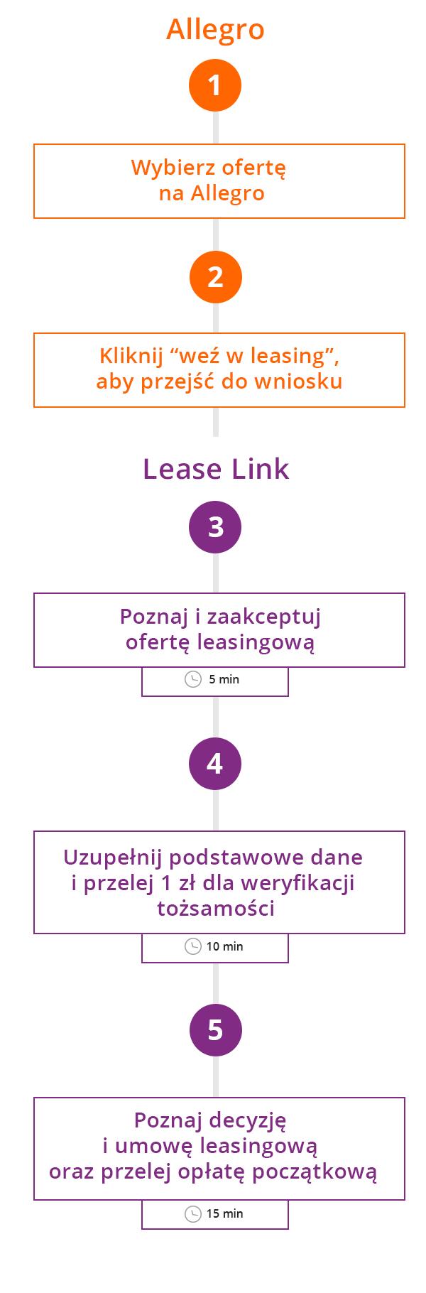 jak kupić leasing