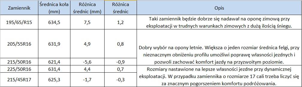 Topnotch Rozmiar homologowany a zamienniki opon - Allegro.pl CT11